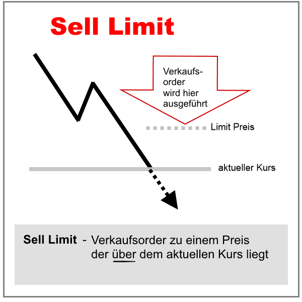 Sell Limitorder